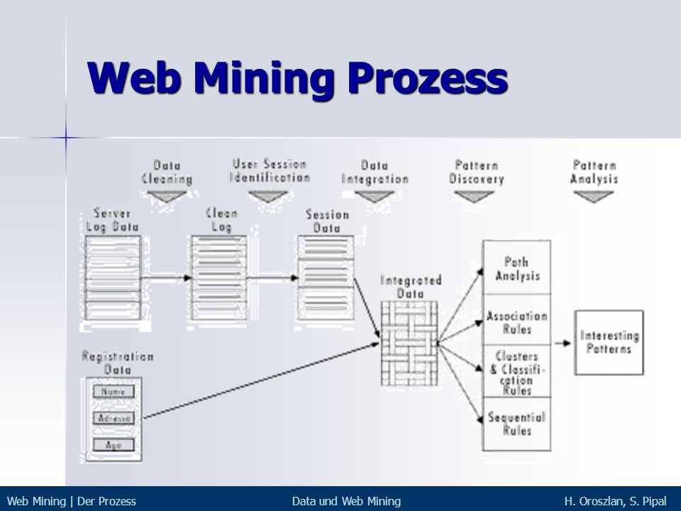 Web Mining Prozess Web Mining | Der Prozess Data und Web Mining