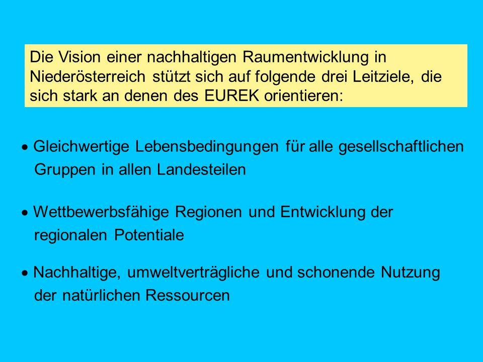 Die Vision einer nachhaltigen Raumentwicklung in Niederösterreich stützt sich auf folgende drei Leitziele, die sich stark an denen des EUREK orientieren: