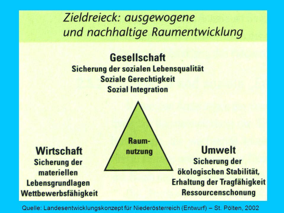 Quelle: Landesentwicklungskonzept für Niederösterreich (Entwurf) – St