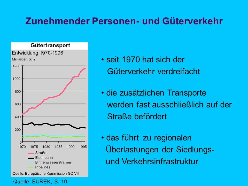 Zunehmender Personen- und Güterverkehr