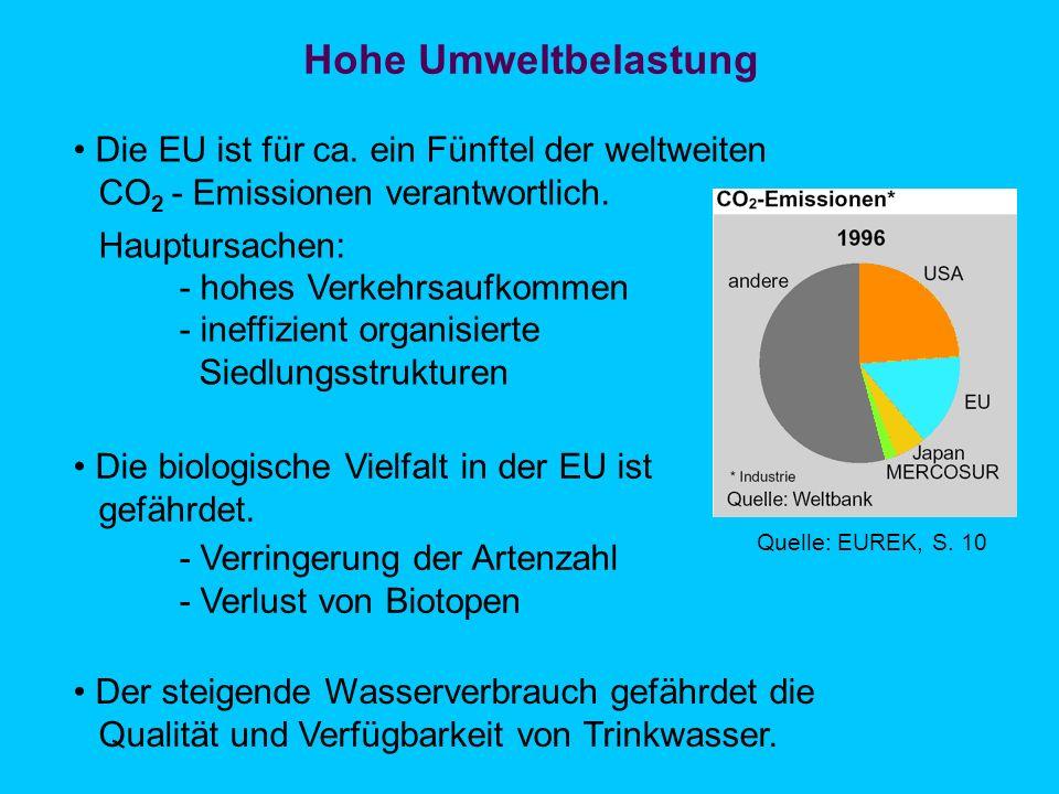 Hohe Umweltbelastung • Die EU ist für ca. ein Fünftel der weltweiten
