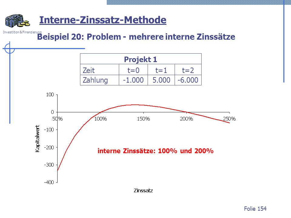 Beispiel 20: Problem - mehrere interne Zinssätze