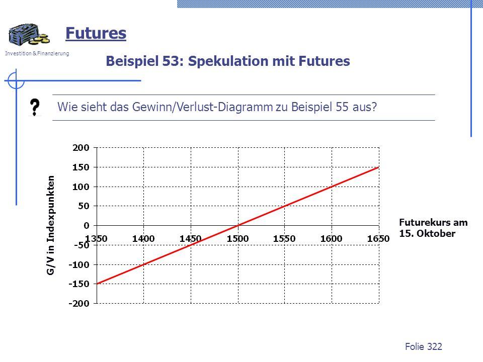 Beispiel 53: Spekulation mit Futures