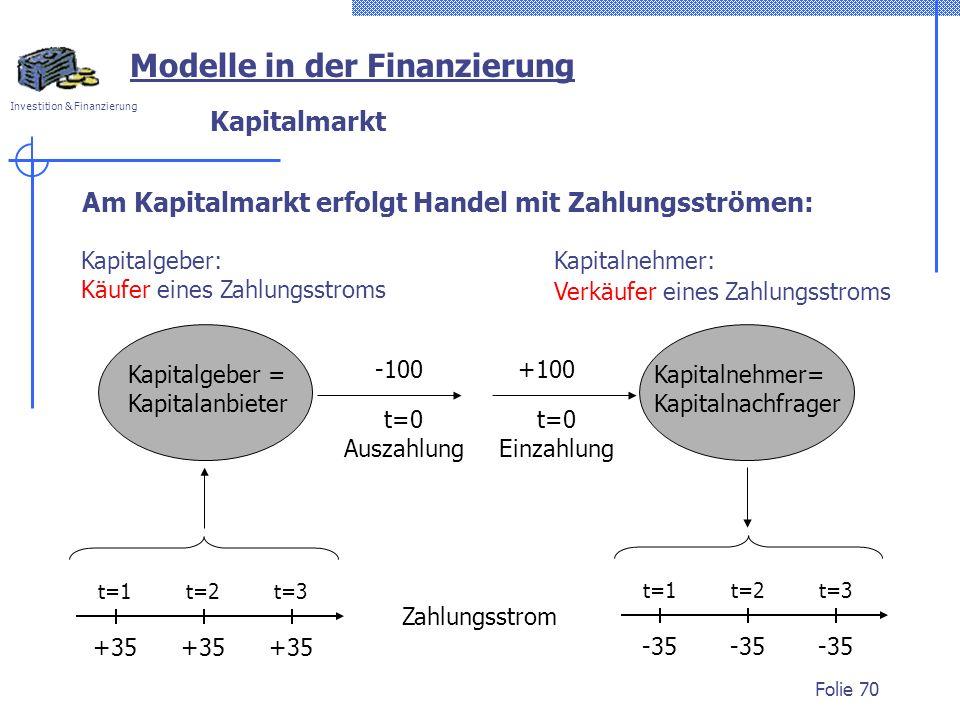 Modelle in der Finanzierung