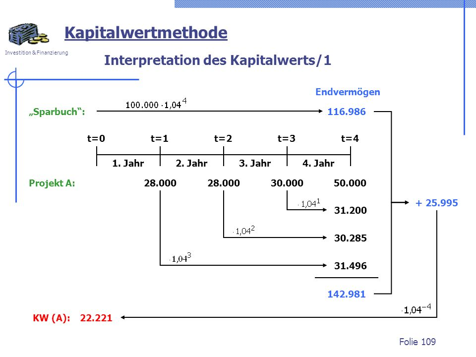 Interpretation des Kapitalwerts/1