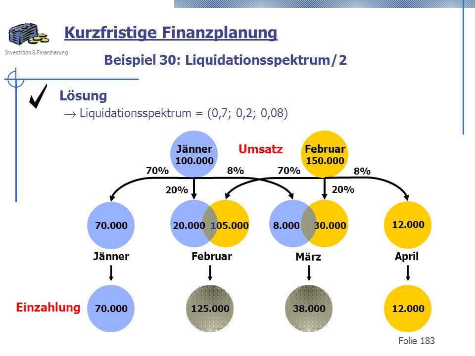 Beispiel 30: Liquidationsspektrum/2