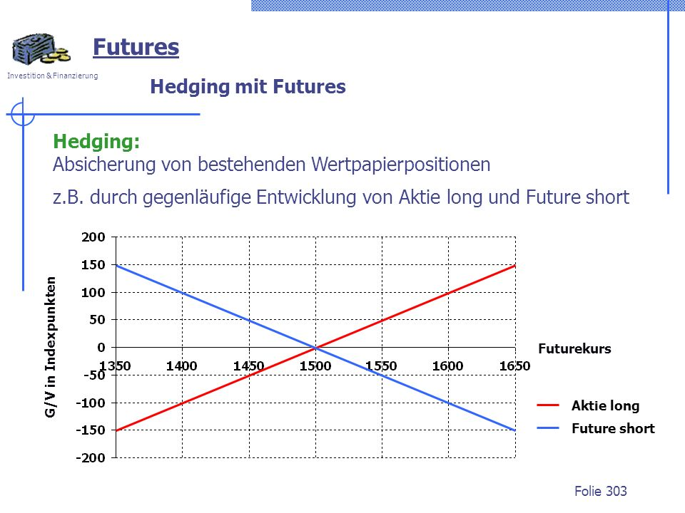 Futures Hedging mit Futures