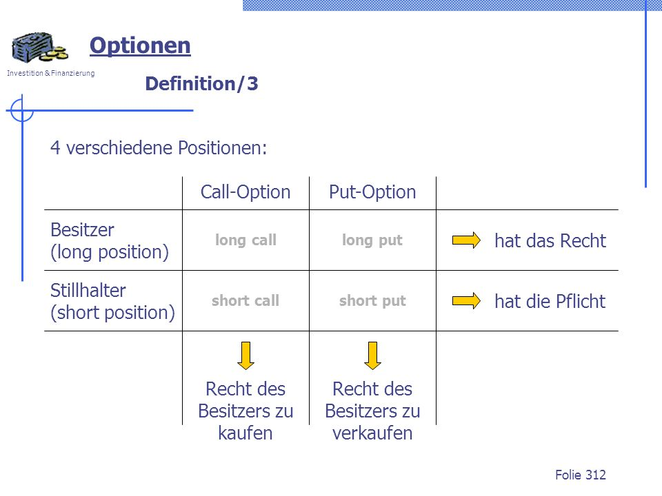 Optionen Definition/3 4 verschiedene Positionen: Call-Option