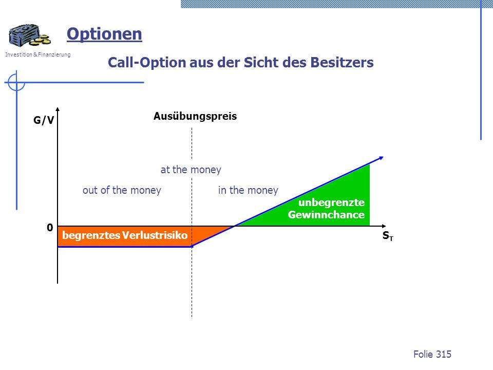 Call-Option aus der Sicht des Besitzers