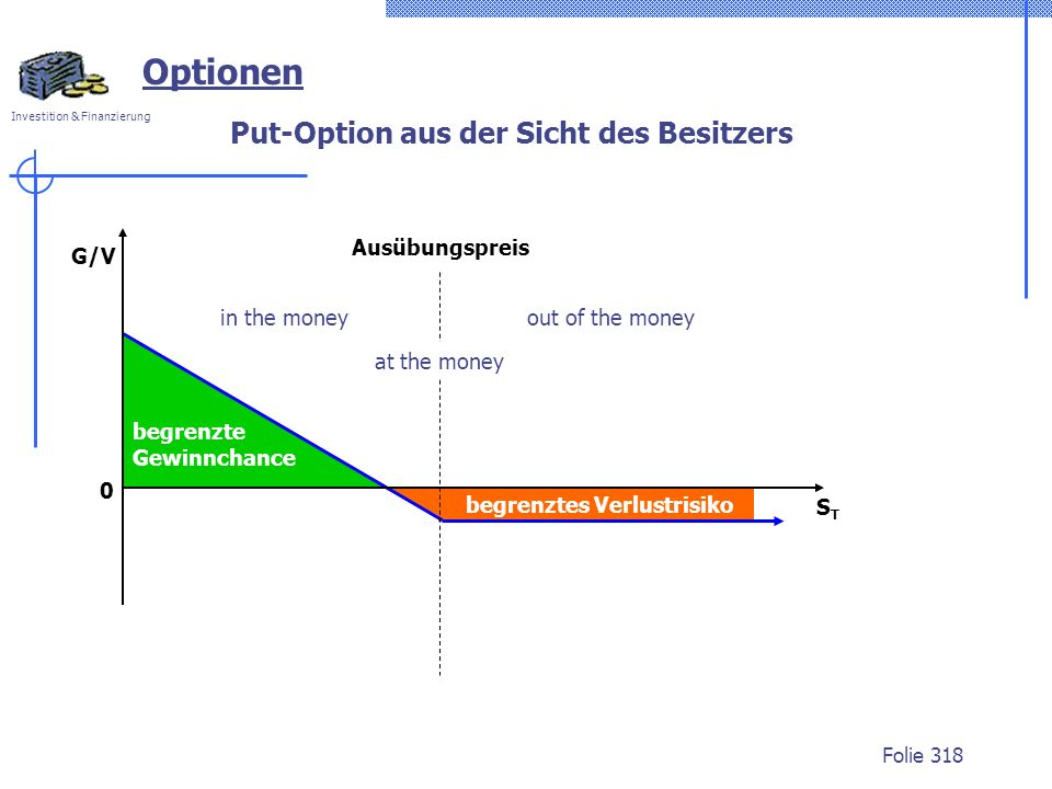 Put-Option aus der Sicht des Besitzers