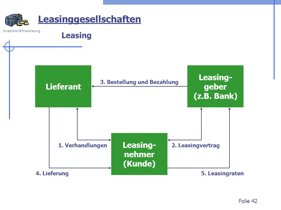 Leasing- geber (z.B. Bank)