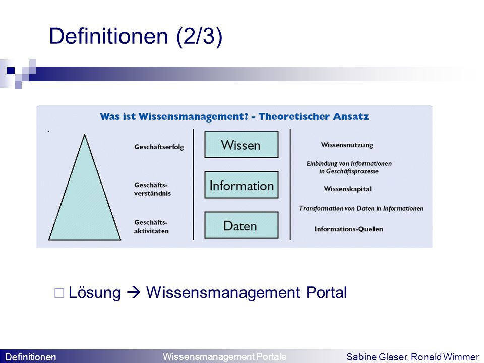 Definitionen (2/3) Lösung  Wissensmanagement Portal Definitionen