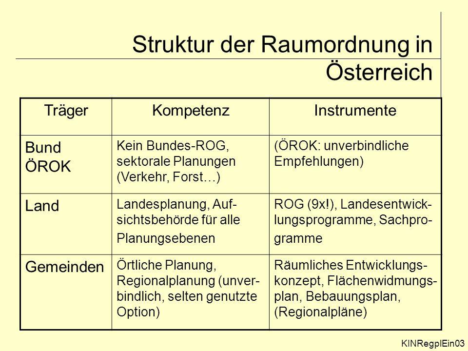 Struktur der Raumordnung in Österreich