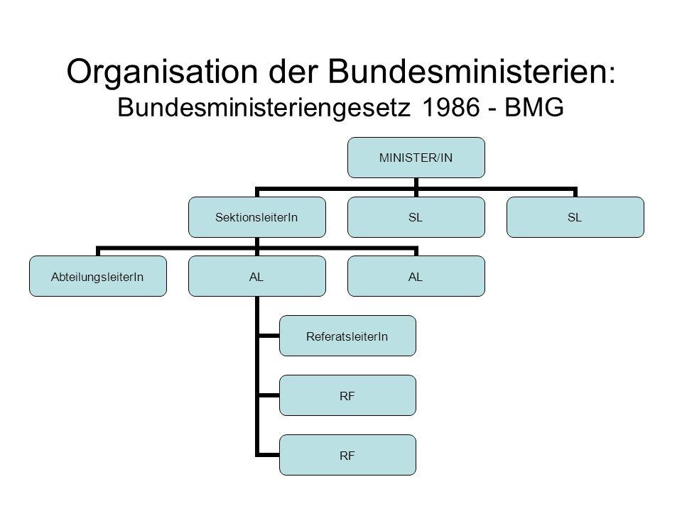 Organisation der Bundesministerien: Bundesministeriengesetz 1986 - BMG