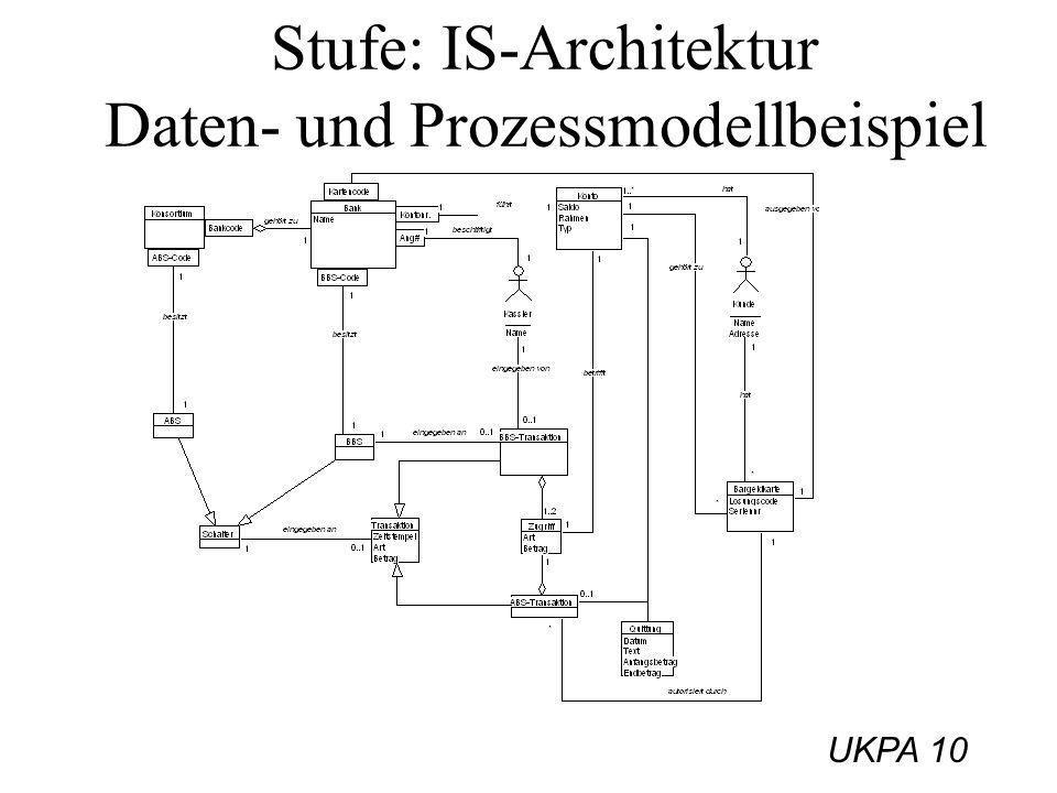 Stufe: IS-Architektur Daten- und Prozessmodellbeispiel