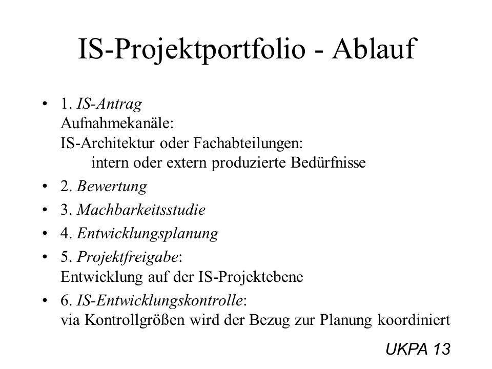 IS-Projektportfolio - Ablauf
