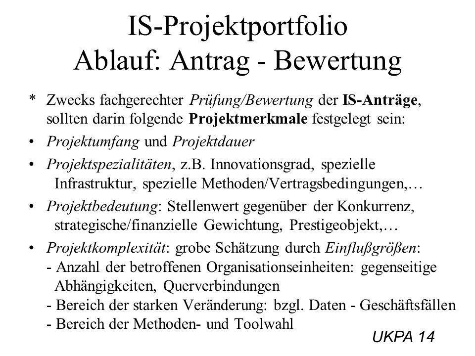 IS-Projektportfolio Ablauf: Antrag - Bewertung