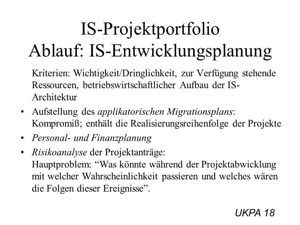 IS-Projektportfolio Ablauf: IS-Entwicklungsplanung