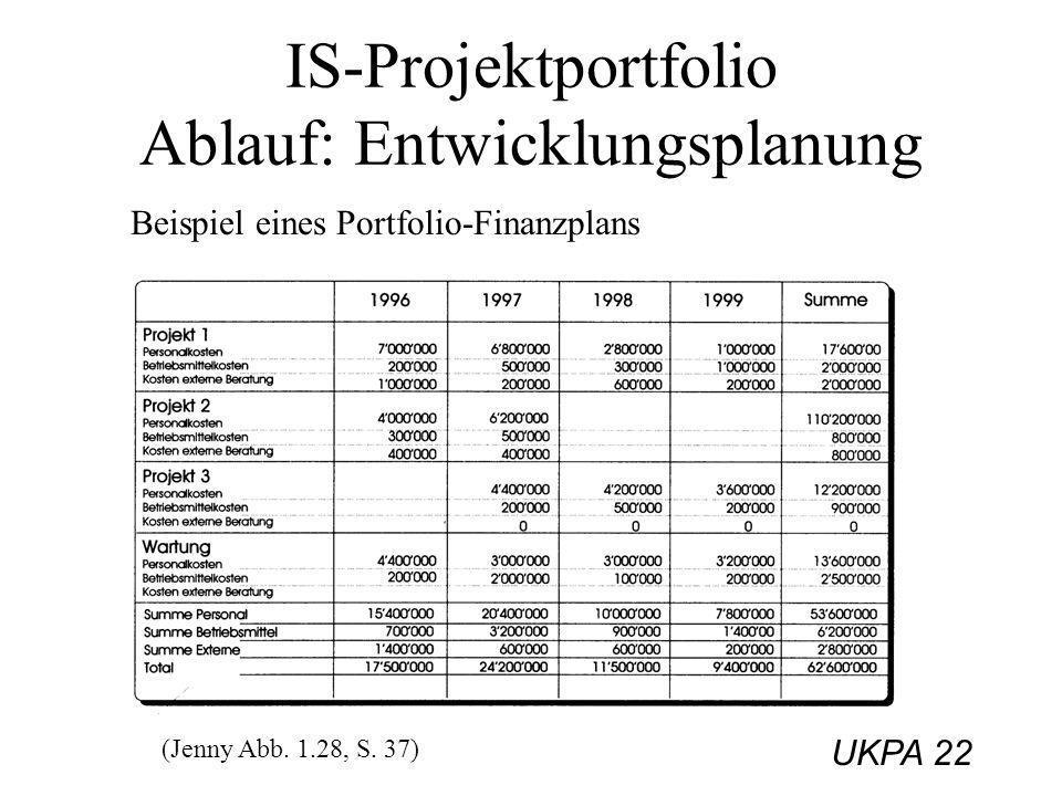 IS-Projektportfolio Ablauf: Entwicklungsplanung