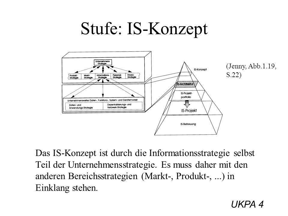Stufe: IS-Konzept (Jenny, Abb.1.19, S.22)