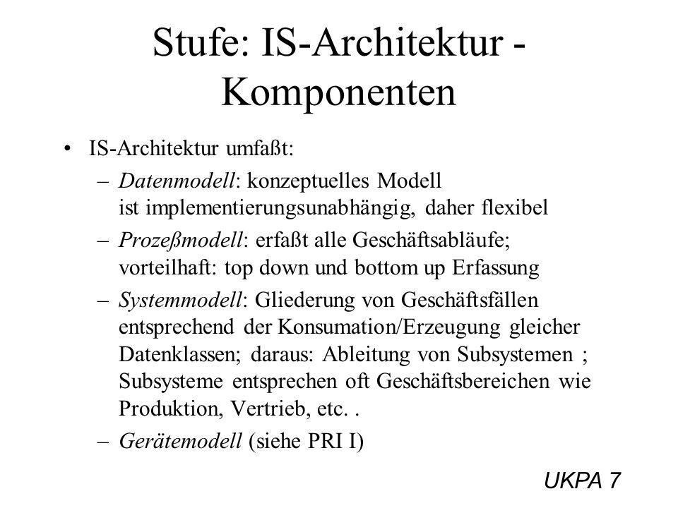 Stufe: IS-Architektur - Komponenten