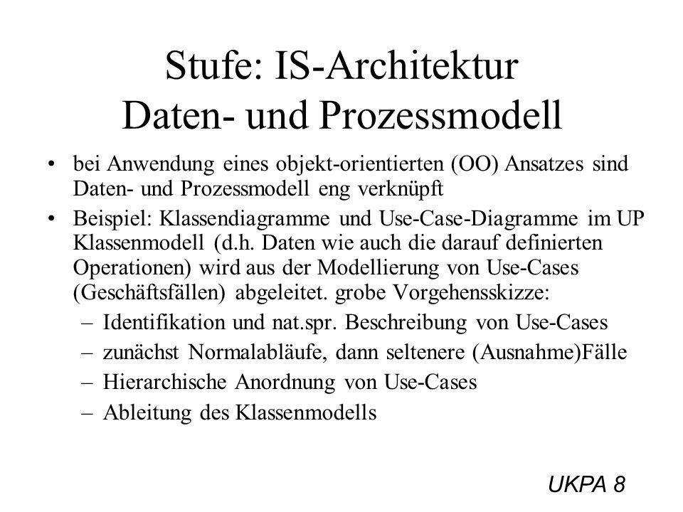 Stufe: IS-Architektur Daten- und Prozessmodell