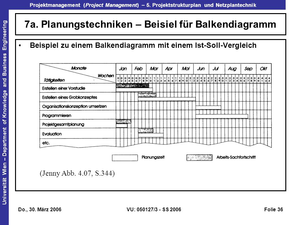 7a. Planungstechniken – Beisiel für Balkendiagramm