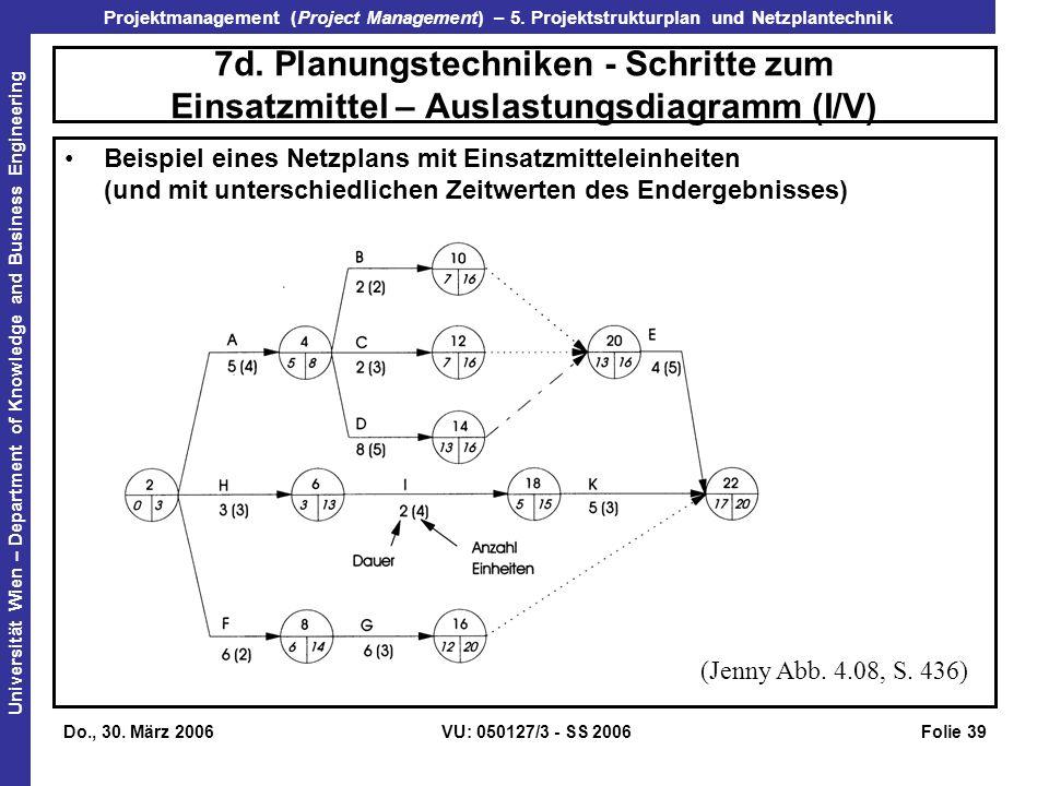 7d. Planungstechniken - Schritte zum Einsatzmittel – Auslastungsdiagramm (I/V)