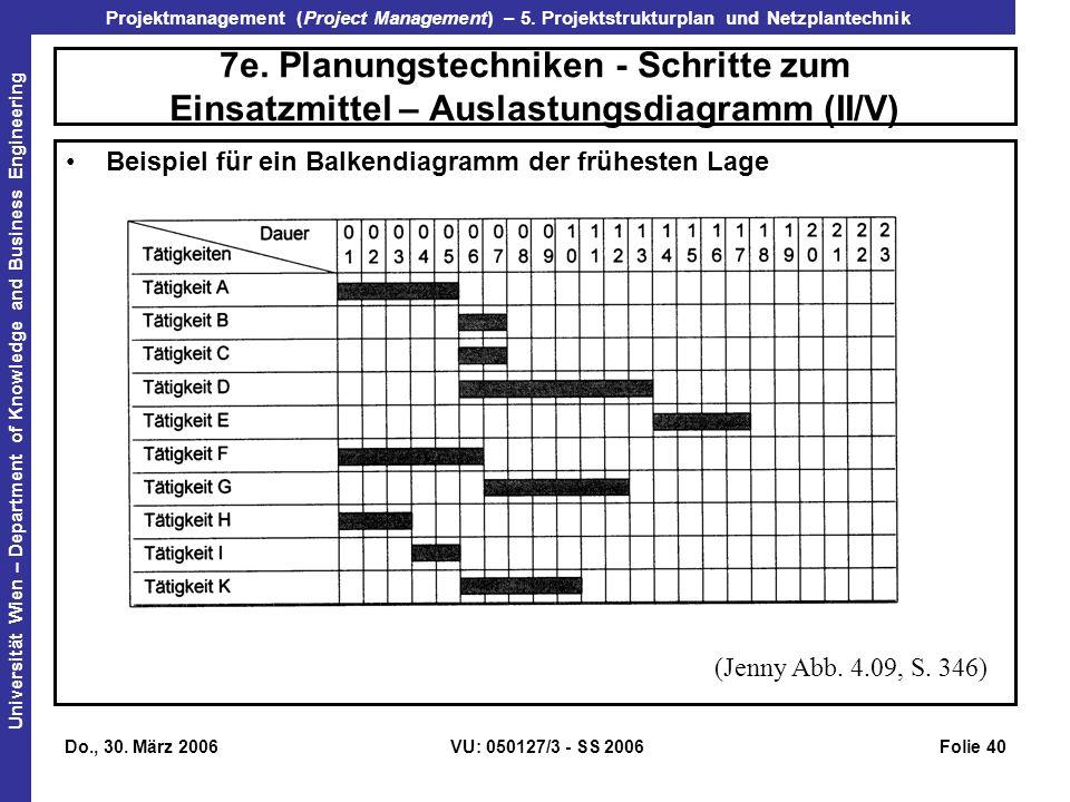 7e. Planungstechniken - Schritte zum Einsatzmittel – Auslastungsdiagramm (II/V)