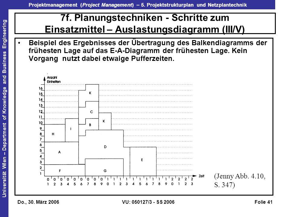 7f. Planungstechniken - Schritte zum Einsatzmittel – Auslastungsdiagramm (III/V)