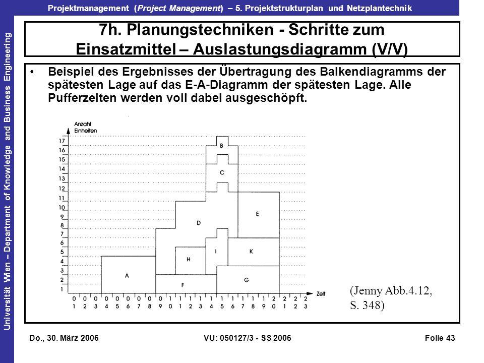 7h. Planungstechniken - Schritte zum Einsatzmittel – Auslastungsdiagramm (V/V)