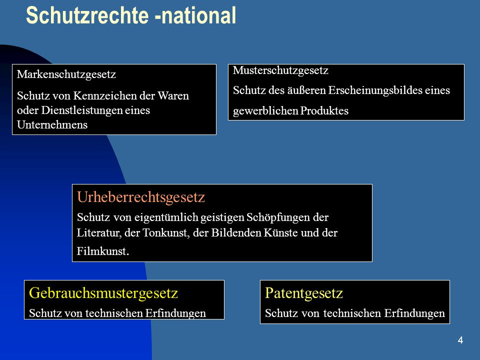 Schutzrechte -national