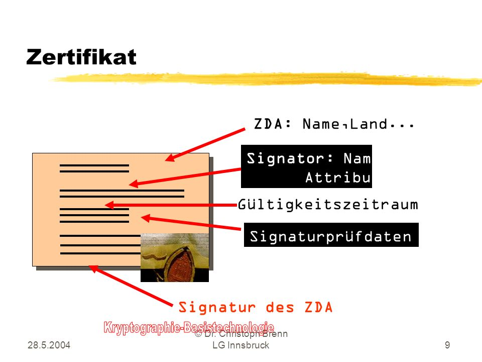 Zertifikat ZDA: Name,Land... Signator: Name, Attribute
