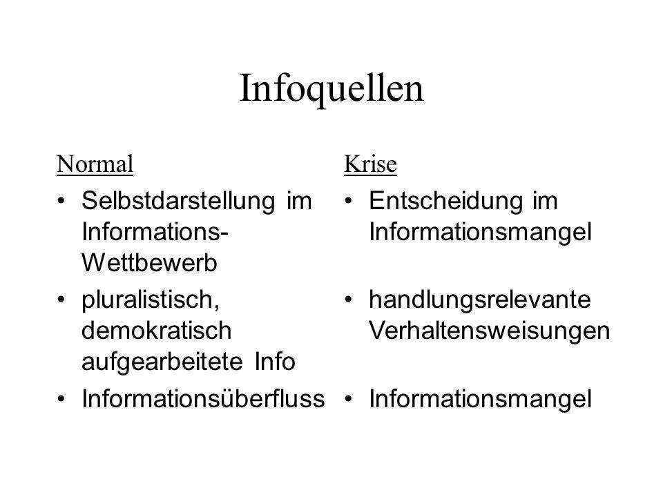 Infoquellen Normal Selbstdarstellung im Informations-Wettbewerb