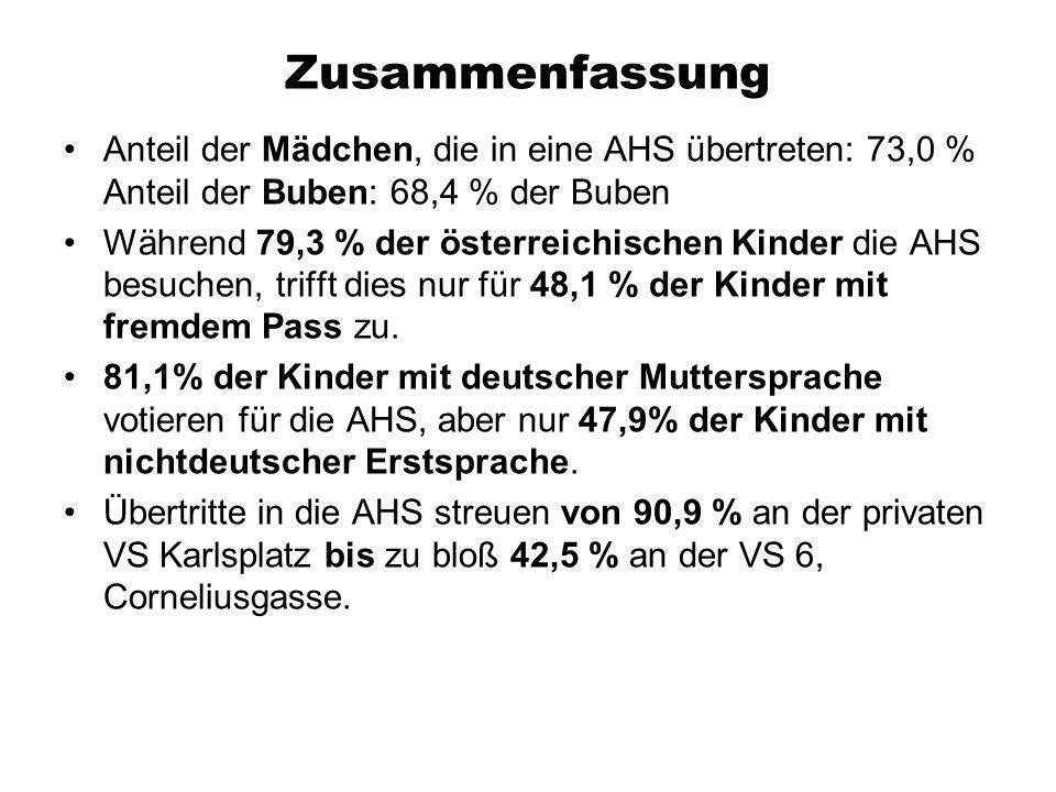 Zusammenfassung Anteil der Mädchen, die in eine AHS übertreten: 73,0 % Anteil der Buben: 68,4 % der Buben.