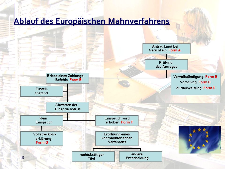 Ablauf des Europäischen Mahnverfahrens