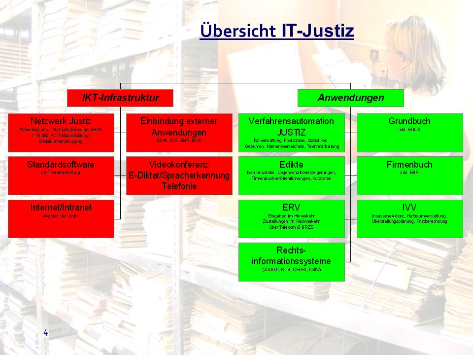 Übersicht IT-Justiz