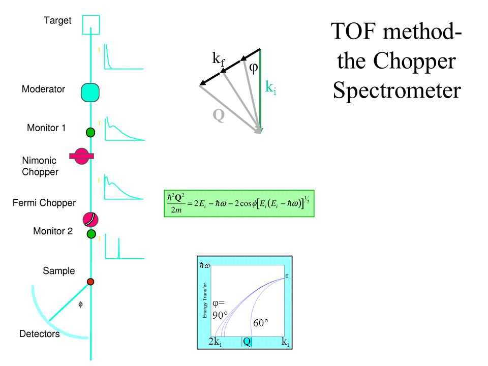 TOF method- the Chopper Spectrometer