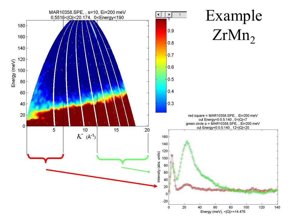 Example ZrMn2