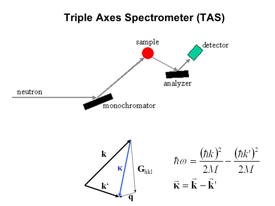 Triple Axes Spectrometer (TAS)