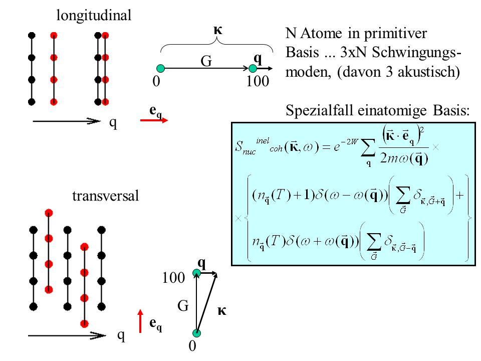 longitudinal κ. N Atome in primitiver. Basis ... 3xN Schwingungs- moden, (davon 3 akustisch) Spezialfall einatomige Basis: