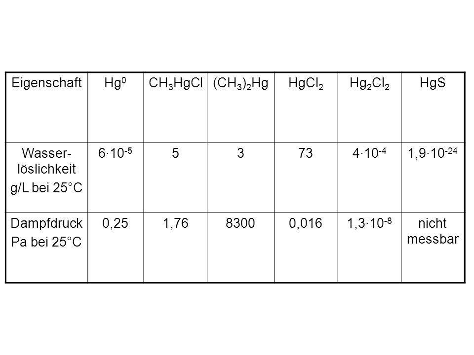 Eigenschaft Hg0. CH3HgCl. (CH3)2Hg. HgCl2. Hg2Cl2. HgS. Wasser-löslichkeit. g/L bei 25°C. 6·10-5.