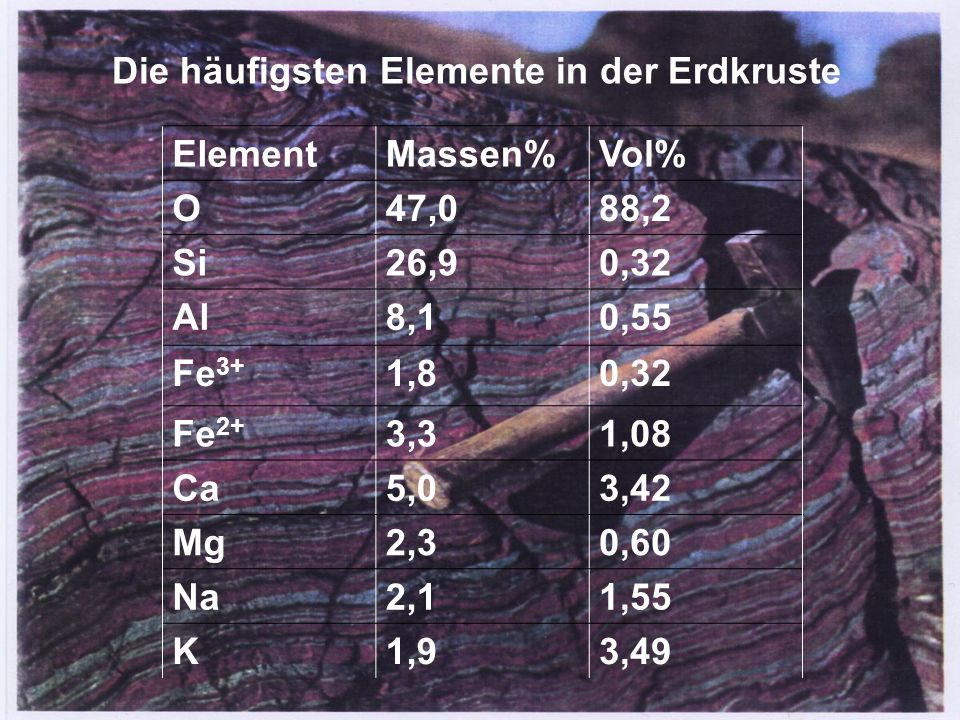 Die häufigsten Elemente in der Erdkruste