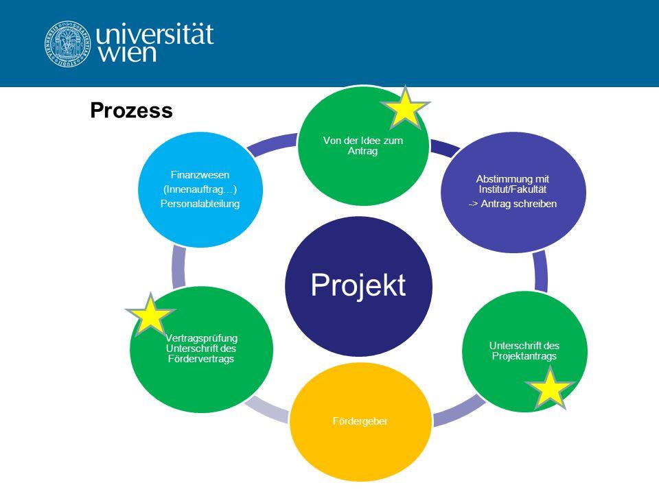Projekt Prozess Von der Idee zum Antrag Finanzwesen