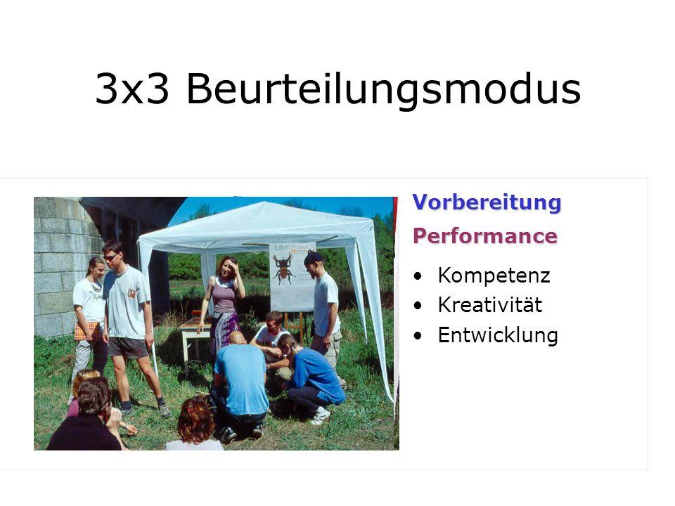 3x3 Beurteilungsmodus 1/3 Vorbereitung Performance Kompetenz