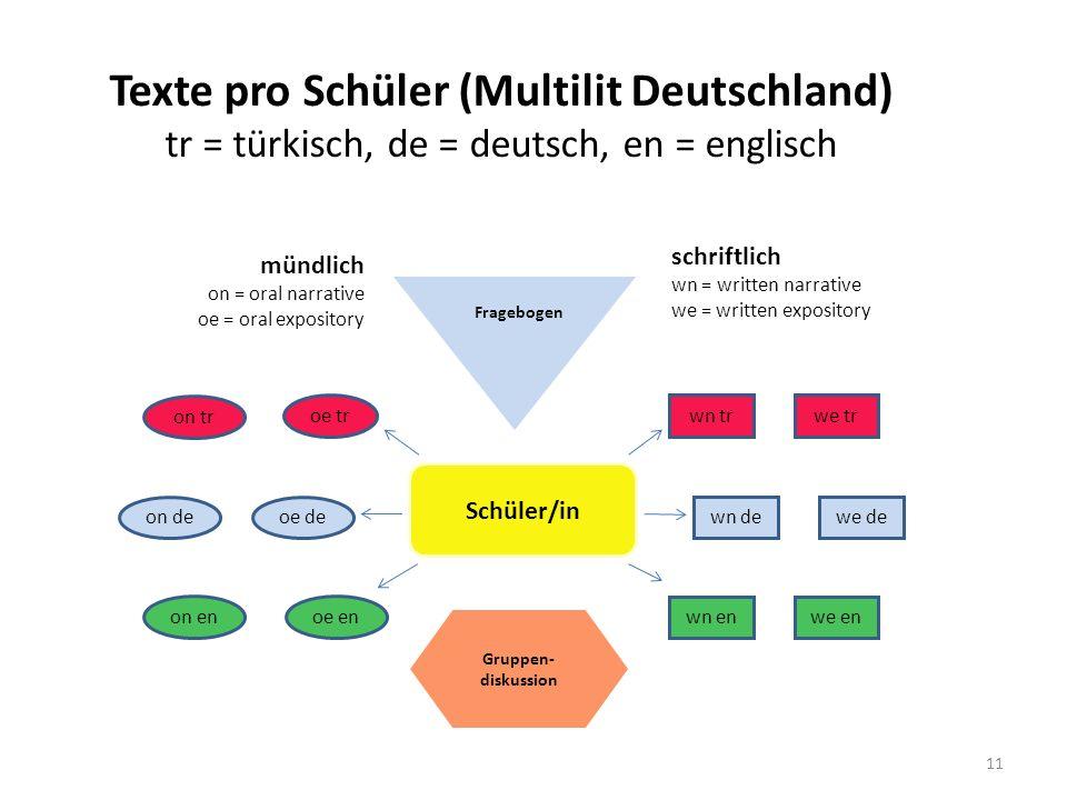 Texte pro Schüler (Multilit Deutschland) tr = türkisch, de = deutsch, en = englisch