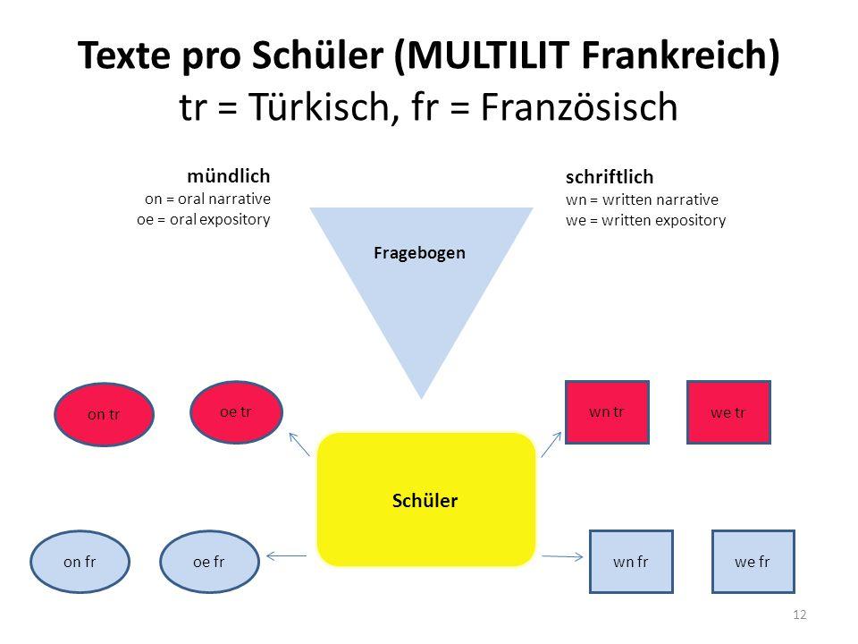 Texte pro Schüler (MULTILIT Frankreich) tr = Türkisch, fr = Französisch
