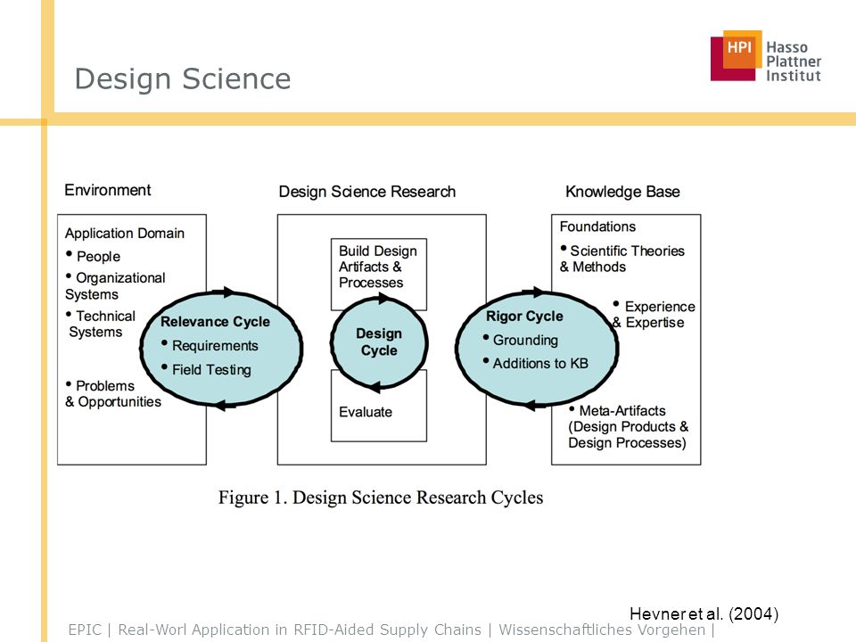 Design Science Hevner et al. (2004)