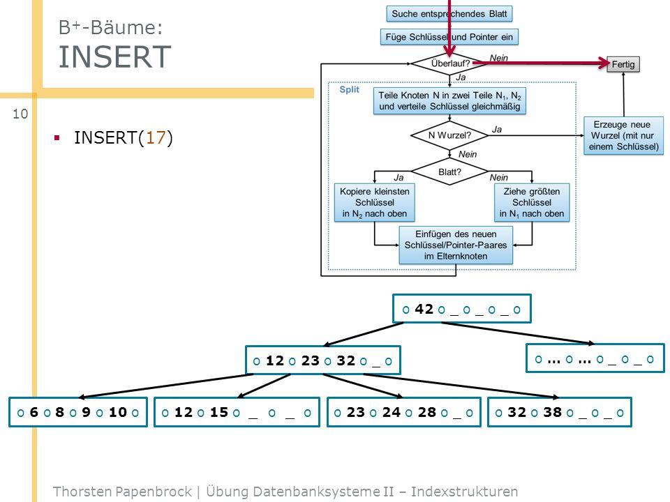 B+-Bäume: INSERT INSERT(17) _ _ o 42 o _ o _ o _ o