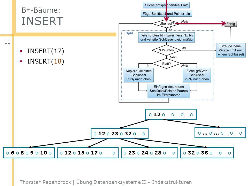 B+-Bäume: INSERT INSERT(17) INSERT(18) _ o 42 o _ o _ o _ o